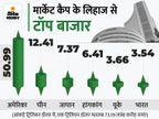 मार्केट कैप के लिहाज से भारतीय शेयर बाजार छठें नंबर पर, फ्रांस को पीछे छोड़ा|बिजनेस,Business - Money Bhaskar