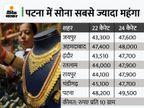 दिल्ली में दो दिन में 1,621 रुपए घटे सोने के दाम, 45,207 रुपए प्रति 10 ग्राम पर आया|बिजनेस,Business - Money Bhaskar