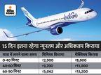 अब महीने में 15 दिन लागू रहेगी हवाई किराए की मिनिमम और मैक्सिमम लिमिट, उड़ान क्षमता को भी बढ़ाकर 85% किया|बिजनेस,Business - Money Bhaskar