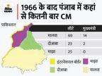 1995 में बेअंत सिंह की हत्या होने के बाद मालवा के नेता ही बनते रहे हैं मुख्यमंत्री, सूबे की 117 विधानसभा सीटों में से 69 इसी रीजन में|चंडीगढ़,Chandigarh - Money Bhaskar