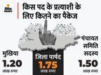 विधानसभा-लोकसभा चुनाव की तरह होगा सोशल मीडिया वार; दिल्ली और यूपी से आईं चुनाव मैनेजमेंट एजेंसियां|बिहार,Bihar - Money Bhaskar