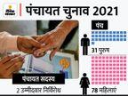पटना के पालीगंज में बिना प्रचार के मिल गई 5 साल की जिम्मेदारी, 31 पुरुष और 78 महिलाएं निर्विरोध विजयी बिहार पंचायत चुनाव,Bihar Panchayat Election - Money Bhaskar
