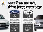 1995 में फोर्ड और 1996 में भारत आई हुंडई, लंबी महंगी कारों से फोर्ड को हुआ घाटा; सस्ती लग्जरी कारों से हुंडई बनी नंबर-2 कंपनी|टेक & ऑटो,Tech & Auto - Money Bhaskar
