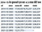 2014 से 2021 के बीच हर माह 5 कॉलेज बंद हुए, 4.18 लाख सीटें घटीं; अच्छा ट्रेंड ये कि प्लेसमेंट 28% से 46% पहुंचा देश,National - Money Bhaskar