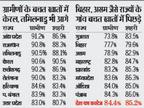 बचत खातों में राजस्थान और छत्तीसगढ़ के ग्रामीण आगे; यूपी गुजरात से बेहतर, गुजरात के 26% ग्रामीणों के खाते ही नहीं देश,National - Money Bhaskar