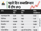 पहले दिन सब्सक्रिप्शन का तोड़ा रिकॉर्ड, 16.57 गुना भरा IPO, रिलायंस पावर 2008 में 10 गुना भरा था|बिजनेस,Business - Money Bhaskar