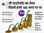 जी एंटरटेनमेंट का मार्केट कैप 70 हजार करोड़ रुपए हो सकता है, आज 32% बढ़ा शेयर|बिजनेस,Business - Money Bhaskar
