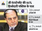 जी एंटरटेनमेंट में प्रमोटर्स की हिस्सेदारी सिर्फ 4.7%, कंपनी में 18% हिस्सा रखने वाली इन्वेस्को लड़ सकती है कानूनी लड़ाई|बिजनेस,Business - Money Bhaskar