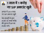एक साल में 1 करोड़ से ज्यादा SIP अकाउंट खुले, अब तक 4.3 करोड़; जुलाई में इंडस्ट्री ने 13700 करोड़ रुपए जुटाए|बिजनेस,Business - Money Bhaskar