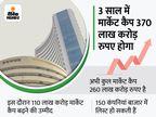 3 साल में नई कंपनियां मार्केट कैप में करेंगी 30 लाख करोड़ का योगदान, LIC सबसे टॉप पर रहेगी|बिजनेस,Business - Money Bhaskar