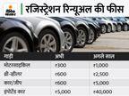 15 साल पुरानी कारों का रजिस्ट्रेशन रिन्यू कराना हुआ आठ गुना महंगा, रिन्यूअल में देरी होने पर लगेगा हर महीने 300 रुपए का जुर्माना|कंज्यूमर,Consumer - Money Bhaskar