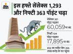RBI की क्रेडिट पॉलिसी से बाजार खुश, सेंसेक्स 60000 के पार और निफ्टी 17900 के करीब बंद; IT शेयर चमके बिजनेस,Business - Money Bhaskar