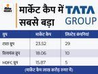 रिलायंस इंडस्ट्रीज का मार्केट कैप पहली बार 17 लाख करोड़ रुपए, पर टाटा ग्रुप सबसे आगे बिजनेस,Business - Money Bhaskar