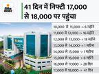 रिकॉर्ड हाई बनाने के बाद बाजार ने बढ़त गंवाई, सेंसेक्स 76 पॉइंट चढ़कर 60135 पर और निफ्टी 50 पॉइंट चढ़कर 17945 पर बंद बिजनेस,Business - Money Bhaskar