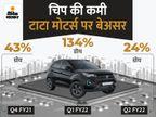 कंपनी पर नहीं पड़ा चिप की कमी का असर, जुलाई-सितंबर तिमाही में ग्लोबल सेल 24% बढ़ी|टेक & ऑटो,Tech & Auto - Money Bhaskar
