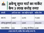 IRCTC और अवेन्यू सुपर मार्ट के शेयर्स ने भरी निवेशकों की झोली, 5,000 रुपए के करीब पहुंचा भाव|बिजनेस,Business - Money Bhaskar