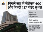 निचले स्तर से सुधरा बाजार, निफ्टी 18000 के करीब और सेंसेक्स 148 पॉइंट चढ़कर बंद; बैंकिंग शेयर्स में दिखी तेजी बिजनेस,Business - Money Bhaskar
