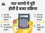 सरकार ने शुरू की वित्त वर्ष 2022-23 का बजट बनाने की तैयारी, नवंबर के पहले हफ्ते तक वित्त मंत्रालय की प्री-बजट मीटिंग होगी|इकोनॉमी,Economy - Money Bhaskar