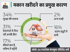 अर्थव्यवस्था में हुई रिकवरी का असर, बड़े घर की चाहत और रिकॉर्ड निचली दरों के चलते इस त्योहारी सीजन होम लोन में आएगी रिकॉर्ड तेजी|बिजनेस,Business - Money Bhaskar