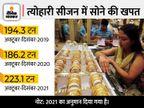 त्योहारों में बिक सकता है 223 टन सोना, ये कोरोना-पूर्व स्तर से भी 15 फीसदी ज्यादा|बिजनेस,Business - Money Bhaskar