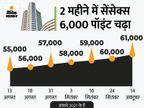 रिकॉर्ड ऊंचाई पर बाजार, पहली बार सेंसेक्स 61000 और निफ्टी 18250 के पार; सितंबर में थोक महंगाई दर 10.66% पर पहुंची बिजनेस,Business - Money Bhaskar
