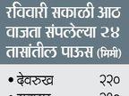 कोकण, विदर्भात मुसळधार, पुण्यात संततधार; 2-3 दिवस वरुण'याेगा'चेच|पुणे,Pune - Divya Marathi