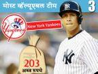 या आहेत जगातील सर्वात श्रीमंत 10 टीम, टॉप-50मध्ये नाही \'मुंबई इंडियन्स\' क्रिकेट,Cricket - Divya Marathi