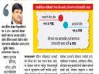 JOBS: बँकिंग क्षेत्रात लाखो नोकऱ्यांचा पाऊस, काही वर्षांमध्ये मिळणार 14 लाख रोजगार| - Divya Marathi