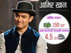 कपिल शर्मा भरतो 15 कोटी TAX, वाचा इतर अभिनेते किती टॅक्स देतात| - Divya Marathi