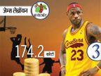 धोनीची ब्रँड व्हॅल्यू तब्बल 135 कोटी, रोनाल्डो-बोल्टसारख्या दिग्गजांनाही टाकले मागे|स्पोर्ट्स,Sports - Divya Marathi