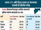 महाराष्ट्र, हरियाणात विधानसभेचे बिगुल वाजले; एकाच टप्प्यात 21 ऑक्टोबर रोजी मतदान, 24 तारखेला निकाल| - Divya Marathi