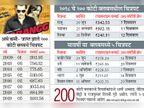 गेल्या वर्षी २०० कोटींची कमाई करणारे फक्त ३ चित्रपट, यंदा १० महिन्यांतच पाच चित्रपट| - Divya Marathi