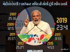 મોદીની વાહ વાહ વિનાની વાઇબ્રન્ટ સમિટ નિરસ, PMએ અત્યાર સુધીની સમિટ કરતા સૌથી ટૂંકી સ્પીચ આપી| - Divya Bhaskar