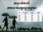 આ વર્ષે દેશમાં સામાન્ય ચોમાસુ રહેશે, ગતવર્ષે સરેરાશ 91% વરસાદ થયો: સ્કાયમેટ|ઈન્ડિયા,National - Divya Bhaskar