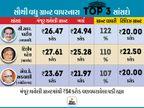 ગુજરાતના 26 MPએ 90 ટકા ગ્રાન્ટ વાપરી, પાટીલ ટોપ પર તો કુંડારિયા છેલ્લા નંબરે  - Divya Bhaskar