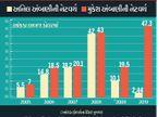14 વર્ષમાં મુકેશ અંબાણી લગભગ 8 ગણા વધ્યા, અનિલ અંબાણીની કંપનીઓની વેલ્યુ 50% ઘટી  - Divya Bhaskar
