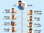 વર્લ્ડકપ માટે ભારતીય ટીમ જાહેર, કોહલી કેપ્ટ્ન, બીજા વિકેટકીપર તરીકે કાર્તિકને સ્થાન  - Divya Bhaskar