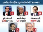 ટોચના દસ ભારતીય અમીરોમાંથી 5 ગુજરાતી, સતત 8માં વર્ષે મૂકેશ અંબાણી પ્રથમ સ્થાને  - Divya Bhaskar