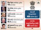 બિલ ગેટ્સ 2 વર્ષ પછી ફરી દુનિયાના સૌથી અમીર વ્યક્તિઃ ભારતની રેવન્યુ ઈનકમ કરતાં 5 ધનકુબેરોની સંપત્તિ 83 અબજ ડોલરવધુ|વર્લ્ડ,International - Divya Bhaskar