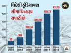 ભારતના વિદેશી ભંડોળની અનામતો 450 અબજ ડોલરની નવી ઉંચાઈએ, 1990ના દાયકામાં આ ભંડોળ ફક્ત એક અબજ ડોલર હતું  - Divya Bhaskar