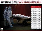 અમદાવાદની જેમ રાજકોટ સિવિલ હોસ્પિટલ ડેથસ્પોટ બની, છેલ્લા 10 દિવસથી દર બે કલાકે 1નું મોત|રાજકોટ,Rajkot - Divya Bhaskar