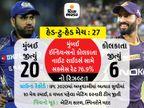 મુંબઈ ઈન્ડિયન્સ પાસે સતત પાંચમી મેચ જીતવાની તક, કોલકાતા નાઈટ રાઈડર્સ સામે રોહિતની ટીમ છેલ્લી 10 મેચમાંથી એક જ મેચ હાર્યું|IPL 2021,IPL 2021 - Divya Bhaskar