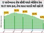 વુહાન ગયેલી વંદે ભારત ફ્લાઈટમાં 19 પેસેન્જર્સ સંક્રમિત; દેશમાં 2 મહિનામાં એક્ટિવ કેસ 14% ઘટ્યા ઈન્ડિયા,National - Divya Bhaskar