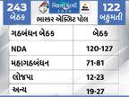 બિહારમાં ફરી નીતિશ કુમારની સરકાર બનવાની પ્રબળ સંભાવના, NDAને 120થી 127 બેઠક મળી શકે છે|ઈન્ડિયા,National - Divya Bhaskar