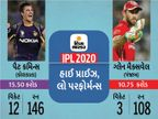 કમિન્સની 1 વિકેટ 1.3 કરોડની; મુરુગન-ગોપાલ સૌથી ઇકોનોમી રહ્યા, 2 લાખની પડી 1 વિકેટ|ક્રિકેટ,Cricket - Divya Bhaskar