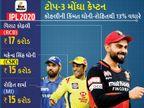 ટોપ-6 મોંઘા બેટ્સમેનમાંથી 5 કેપ્ટન, તેમાં ધોનીનો એક રન સૌથી મોંઘો 7.5 લાખ રૂપિયામાં પડ્યો|IPL,IPL 2020 - Divya Bhaskar