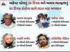 ગુજરાત રાજ્યસભાના 4 સાંસદને કોરોનાનો ચેપ લાગ્યો, અઠવાડીયામાં જ મહામારી અહેમદ પટેલ અને અભય ભારદ્વાજને ભરખી ગઈ|અમદાવાદ,Ahmedabad - Divya Bhaskar