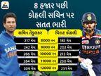 242 ઇનિંગ્સમાં 12000 રન કર્યા, સચિને 300માં કર્યા હતા, સૌથી ઓછી ઇનિંગ્સમાં 10 હજાર રનનો રેકોર્ડ પણ તેના નામે|ક્રિકેટ,Cricket - Divya Bhaskar