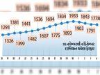 છેલ્લા ચાર દિવસમાં એક્ટિવ કેસો 1933થી ઘટીને 1778 પર પહોંચ્યા, શુક્રવારે નવા 249 કેસ, 2નાં મૃત્યુ,260 લોકો સાજા થયા|સુરત,Surat - Divya Bhaskar