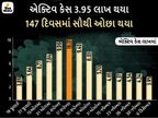રાહતની વાત એ છે કે એક્ટિવ કેસ 4 લાખથી ઘટ્યાં, આજે 97 લાખને પાર થઈ શકે છે કુલ સંક્રમિતોનો આંકડો|ઈન્ડિયા,National - Divya Bhaskar